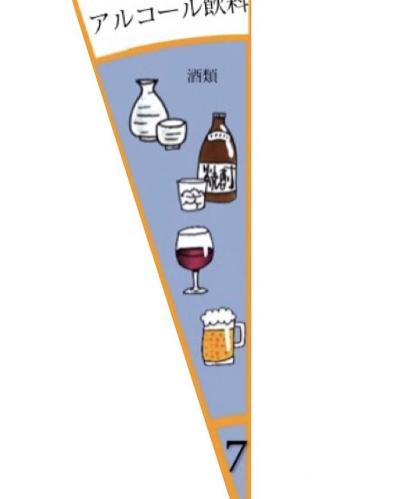 食品カテゴリーマップの図